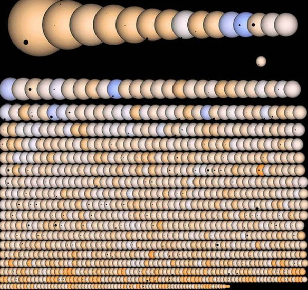 The artist's concepts illustrates Kepler's planet candidates shown in transit with their parent stars ordered by size from top left to bottom right. Simulated stellar disks and the silhouettes of transiting planets are all shown at the same relative scale, with saturated star colors. For reference, Image Credit: SETI/J Rowe and NASA Ames/W Stenzel