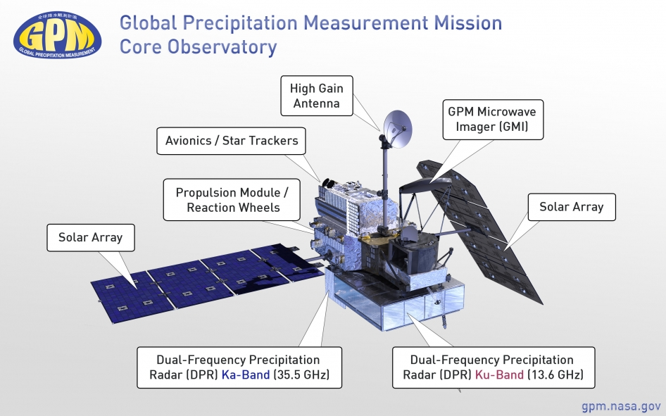 Global Precipitation Measurement Mission Core Observatory. Image Source: NASA