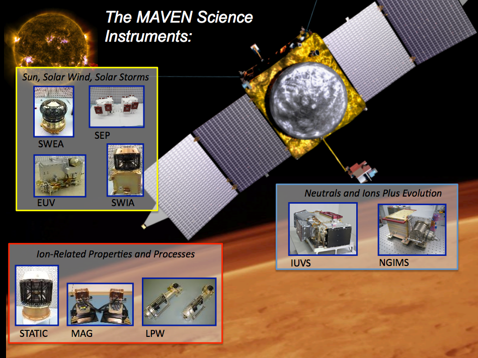 MAVEN's three instrument packages provide the comprehensive measurements essential to understanding the evolution of the Martian atmosphere over time. (Courtesy MAVEN)