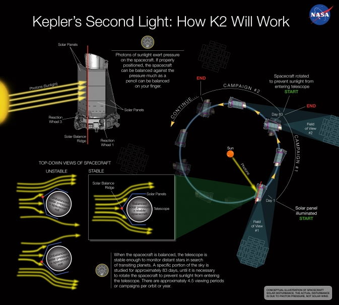 The conception illustration depicts how solar pressure can be used to balance NASA's Kepler spacecraft, keeping the space telescope stable enough to continue monitoring distant stars in search of transiting planets. Image Source: NASA Ames/W. Stenzel