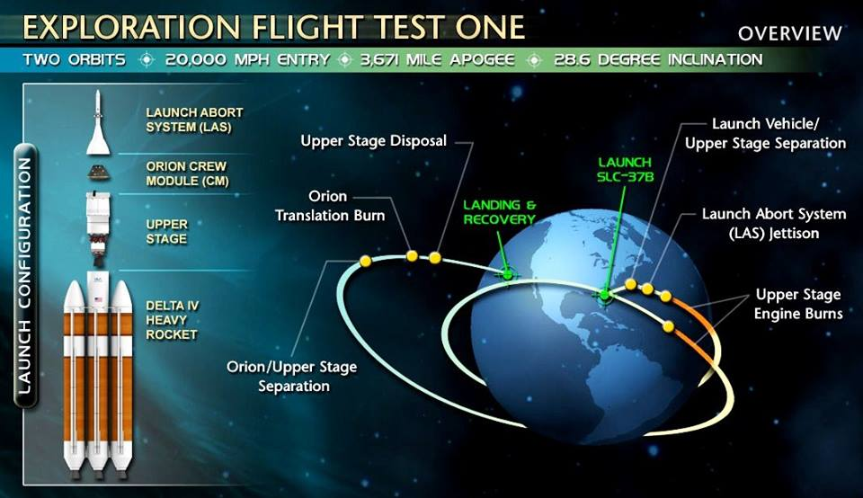 An overview of Orion Exploration Flight Test One, scheduled for December 4, 2014. Image Credit: NASA