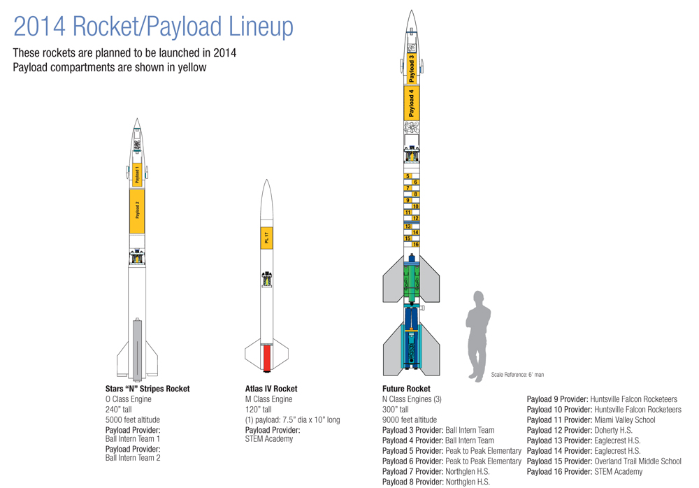 2014 Rocket/Payload Lineup. Image Source: ULA