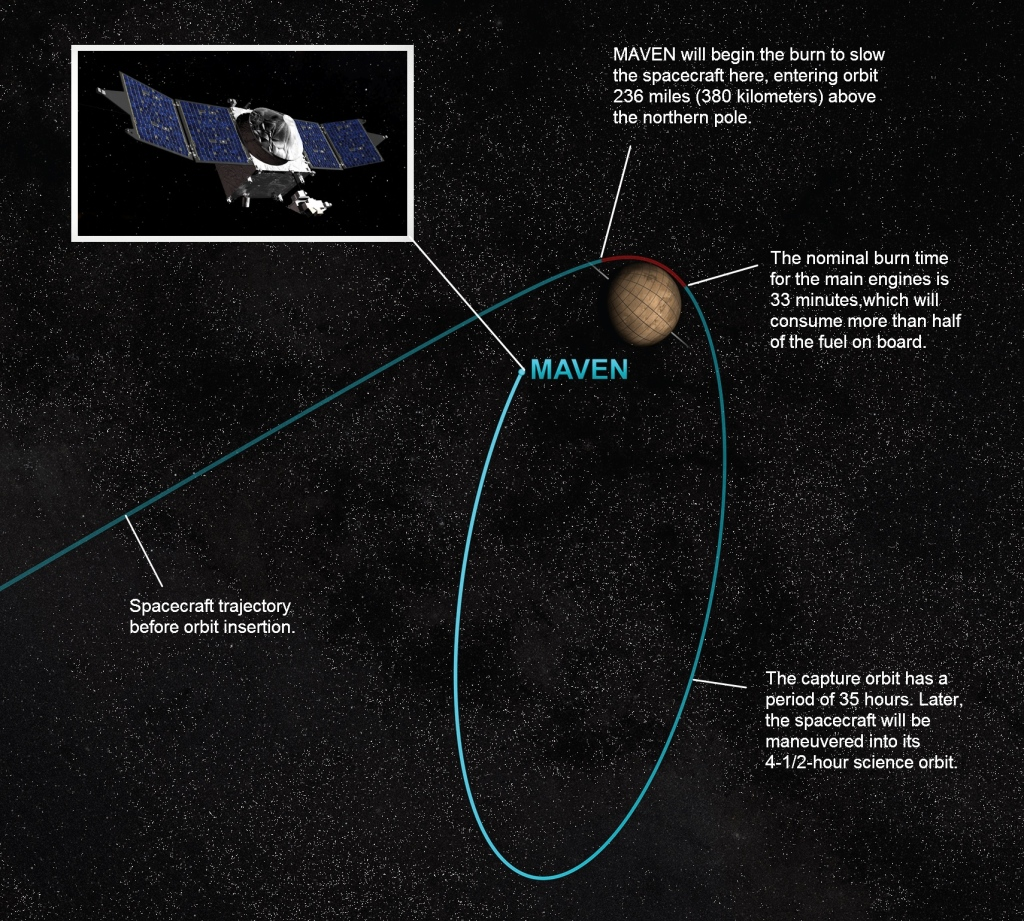 This artist concept depicts the process of Mars orbit insertion of the MAVEN spacecraft. Image Credit: NASA/GSFC