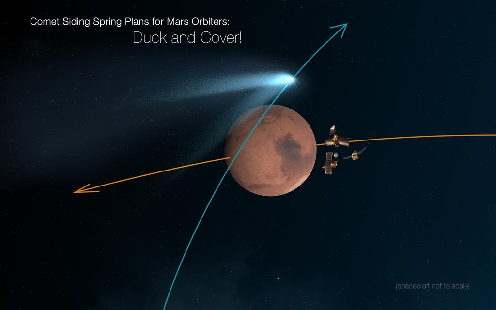 "This artist's concept shows the NASA Mars orbiters lining up behind Mars for their ""duck and cover"" maneuver to shield them from comet dust that may result from the close flyby of Comet Siding Spring (C/2013 A1) on Oct. 19, 2014. Image Credit: NASA/JPL-Caltech"