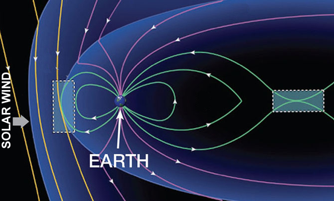 MMS will use a two-phase orbit strategy to explore two different regions where magnetic reconnection often occurs, one on the day side and the other on the night side of Earth. Credit: NASA
