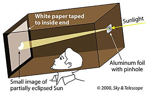It's easy to set up a basic pinhole projection system. Image Credit: Sky & Telescope