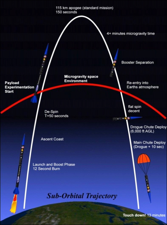 The SpaceLoft trajectory. Image Credit: UP Aerospace