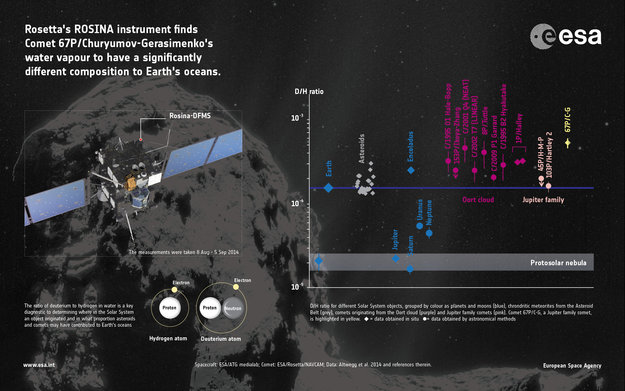 First measurements of comet's water ratio. Image Credit: ESA