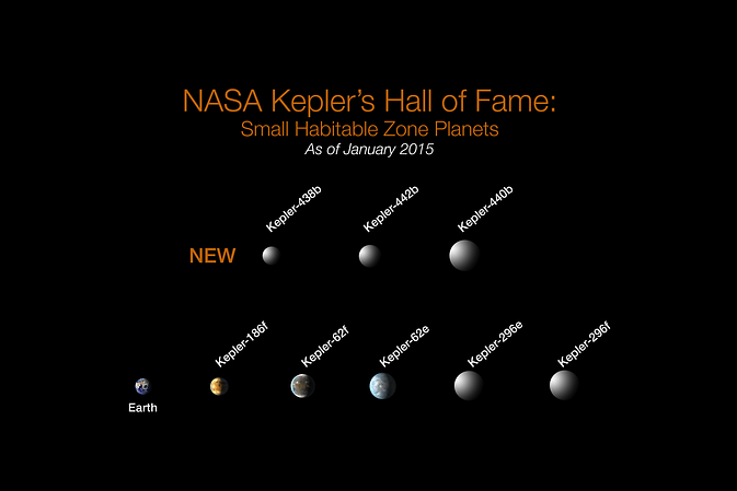 NASA Kepler's Hall of Fame: Of the more than 1,000 verified planets found by NASA's Kepler Space Telescope, eight are less than twice Earth-size and in their stars' habitable zone. All eight orbit stars cooler and smaller than our sun. The search continues for Earth-size habitable zone worlds around sun-like stars. Image Credit: NASA