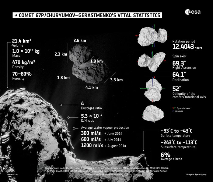 Summary of properties of Comet 67P/Churyumov–Gerasimenko, as determined by Rosetta's instruments during the first few months of its comet encounter. The full range of values are presented and discussed in a series of papers published in the 23 January 2015 issue of the journal Science. Image Credit: ESA