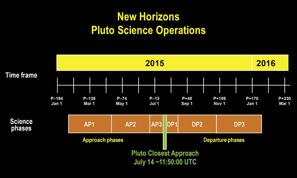 Timeline of the approach and departure phases – surrounding close approach on July 14, 2015 – of the New Horizons Pluto encounter. Image Credit: John Hopkins Applied Physics Laboratory