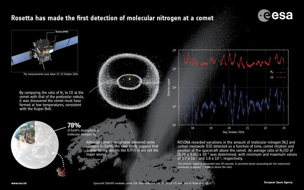First detection of molecular nitrogen at a comet. Image Credit: ESA/ATG medialab