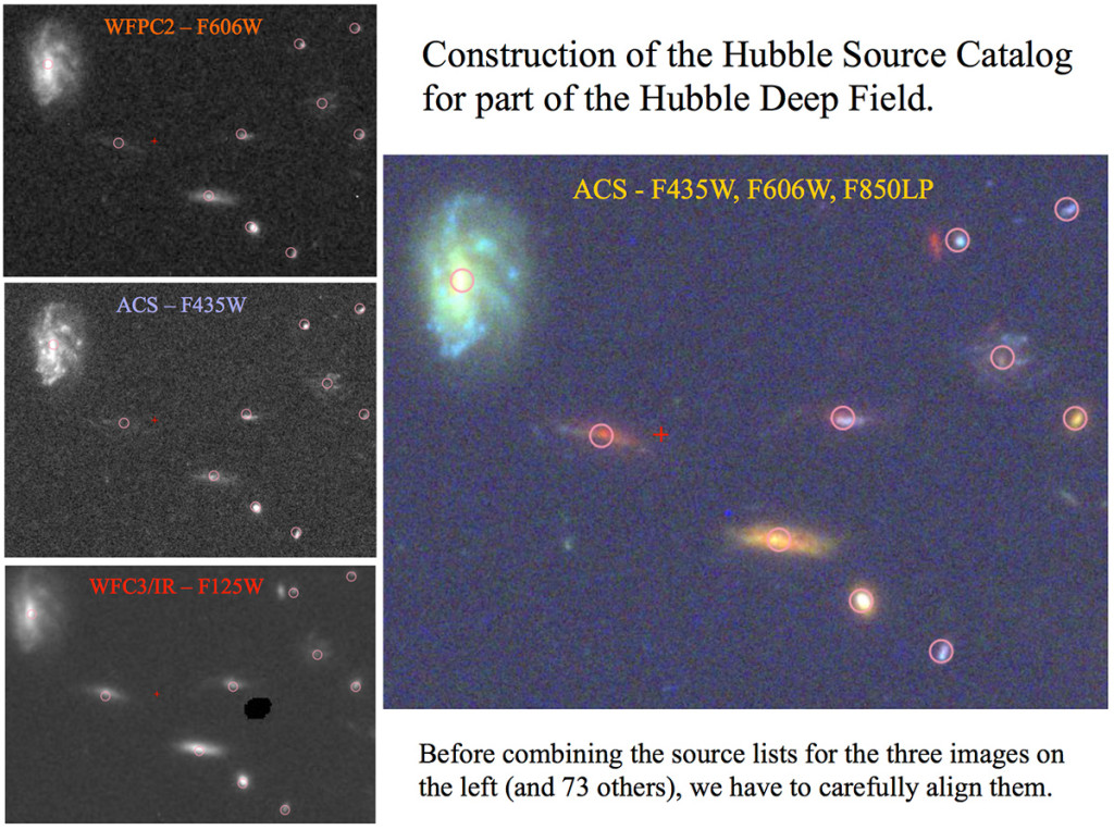 "This graphic shows an example of how the Hubble Source Catalog was constructed for a small part of the Hubble Deep Field. The catalog includes data from 76 separate images for the same region. Only three of these original images are shown on the left: one taken in orange light by the Wide Field Planetary Camera 2 (top); one taken in blue light by the Advanced Camera for Surveys (middle); and one taken in infrared light with the Wide Field Camera 3 (bottom). Note that the ""sources,"" or objects, in each original image are not perfectly aligned with the final position from the Hubble Source Catalog (the pink circles). Specially developed software had to shift all the images slightly to align the sources before making the final version of the catalog. Image Credit: NASA, B. Whitmore (STScI), and the Hubble Source Catalog Development Team"