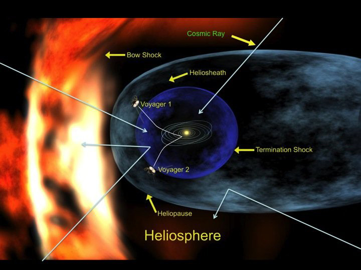 This illustration depicts our heliosphere, showing the approximate locations of Voyager 1 and Voyager 2 spacecraft. Galactic cosmic rays originate outside the heliosphere and stream in uniformly from all directions. Image Credit: NASA