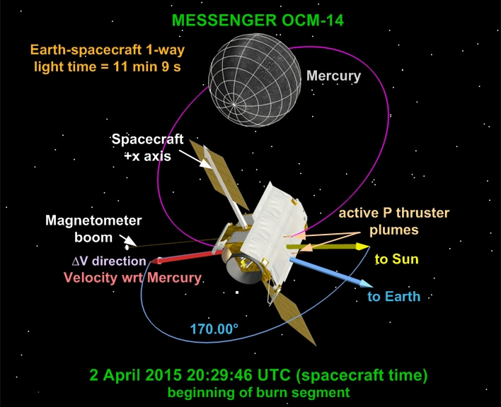 This view shows MESSENGER's orientation at the start of the maneuver. Image Credit: JHUAPL