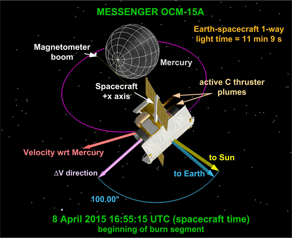 This view of MESSENGER shows the spacecraft orientation at the start of OCM-15a. Image Credit: John Hopkins APL