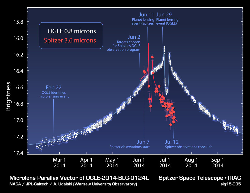 "This plot shows data obtained from NASA's Spitzer Space Telescope and the Optical Gravitational Lensing Experiment, or OGLE, telescope located in Chile, during a ""microlensing"" event. Image Credit: NASA/JPL-Caltech/Warsaw University Observatory"