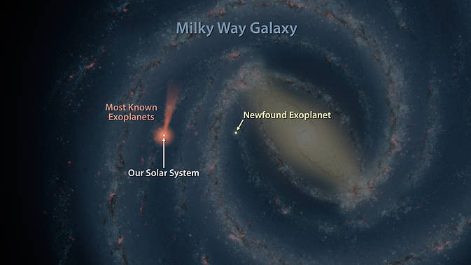 This artist's map of the Milky Way shows the location of one of the farthest known exoplanets, lying 13,000 light-years away. Most of the thousands of exoplanets discovered to date are closer to our solar system, as indicated by the pink/orange areas. Image Credit: NASA/JPL-Caltech
