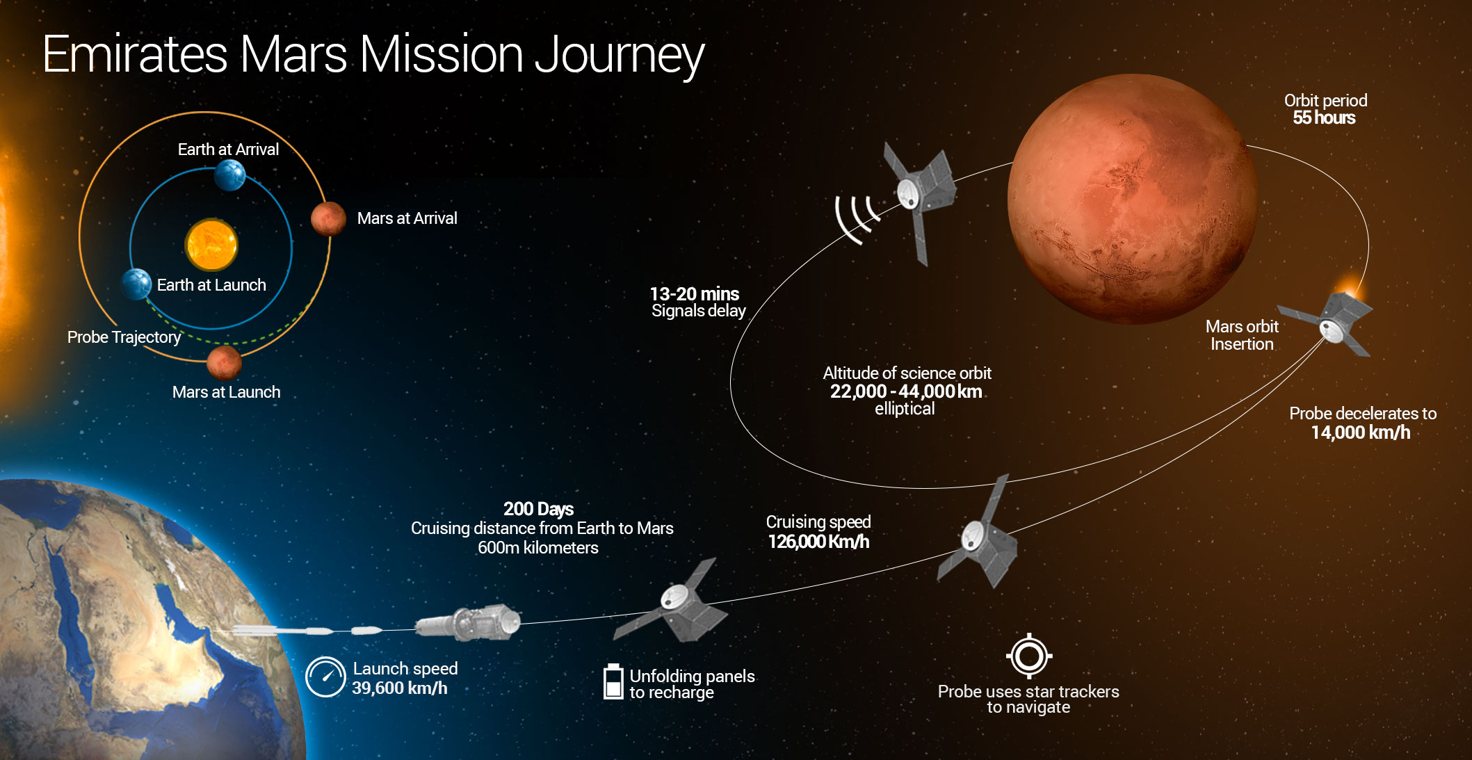 Emirates Mars Mission S Hope Spacecraft To Launch From