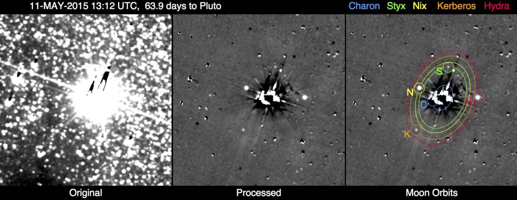 This image shows the results of the New Horizons team's first search for potentially hazardous material around Pluto, conducted May 11-12, 2015, from a range of 47 million miles (76 million kilometers). The image combines 48 10-second exposures, taken with the spacecraft's Long Range Reconnaissance Imager (LORRI), to offer the most sensitive view yet of the Pluto system. The left panel is a combination of the original images before any processing. The combined glare of Pluto and its large moon Charon in the center of the field, along with the thousands of background stars, overwhelm any faint moons or rings that might pose a threat to the New Horizons spacecraft. The central panel is the same image after extensive processing to remove Pluto and Charon's glare and most of the background stars, revealing Pluto's four small moons -- Styx, Nix, Kerberos and Hydra -- as points of light. The right panel overlays the orbits and locations of all five moons, including Charon. Remaining unlabeled spots and blemishes in the processed image are imperfectly removed stars, including variable stars which appear as bright or dark dots. The faint grid pattern is an artifact of the image processing. Celestial north is up in these images. Image Credit: NASA