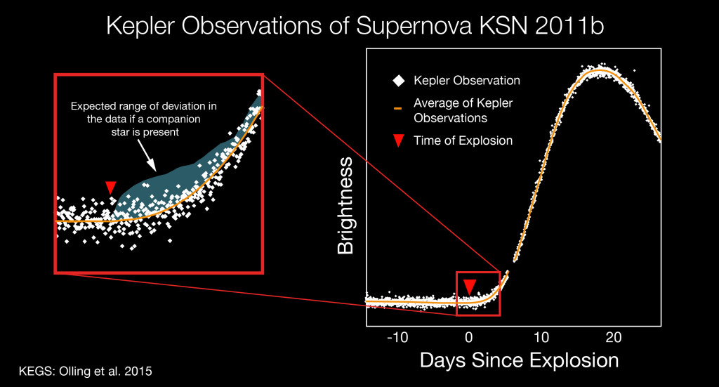 The graphic depicts a light curve of the newly discovered Type Ia supernova, KSN 2011b, from NASA's Kepler spacecraft. The light curve shows a star's brightness (vertical axis) as a function of time (horizontal axis) before, during and after the star exploded. The white diagram on the right represents 40 days of continuous observations by Kepler. In the red zoom box, the agua-colored region is the expected 'bump' in the data if a companion star is present during a supernova. The measurements remained constant (yellow line) concluding the cause to be the merger of two closely orbiting stars, most likely two white dwarfs. The finding provides the first direct measurements capable of informing scientists of the cause of the blast. Image Credit: NASA Ames/W. Stenzel