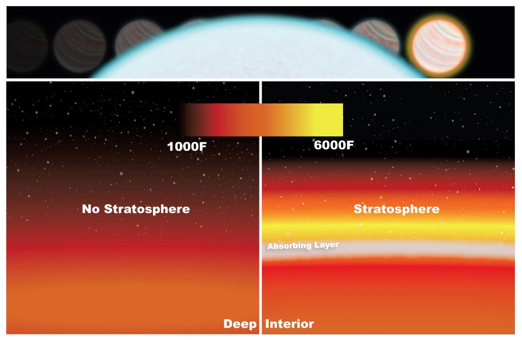 WASP-33b's stratosphere was detected by measuring the drop in light as the planet passed behind its star (top). Temperatures in the low stratosphere rise because of molecules absorbing radiation from the star (right). Without a stratosphere, temperatures would cool down at higher altitudes (left). Image Credit: NASA/Goddard