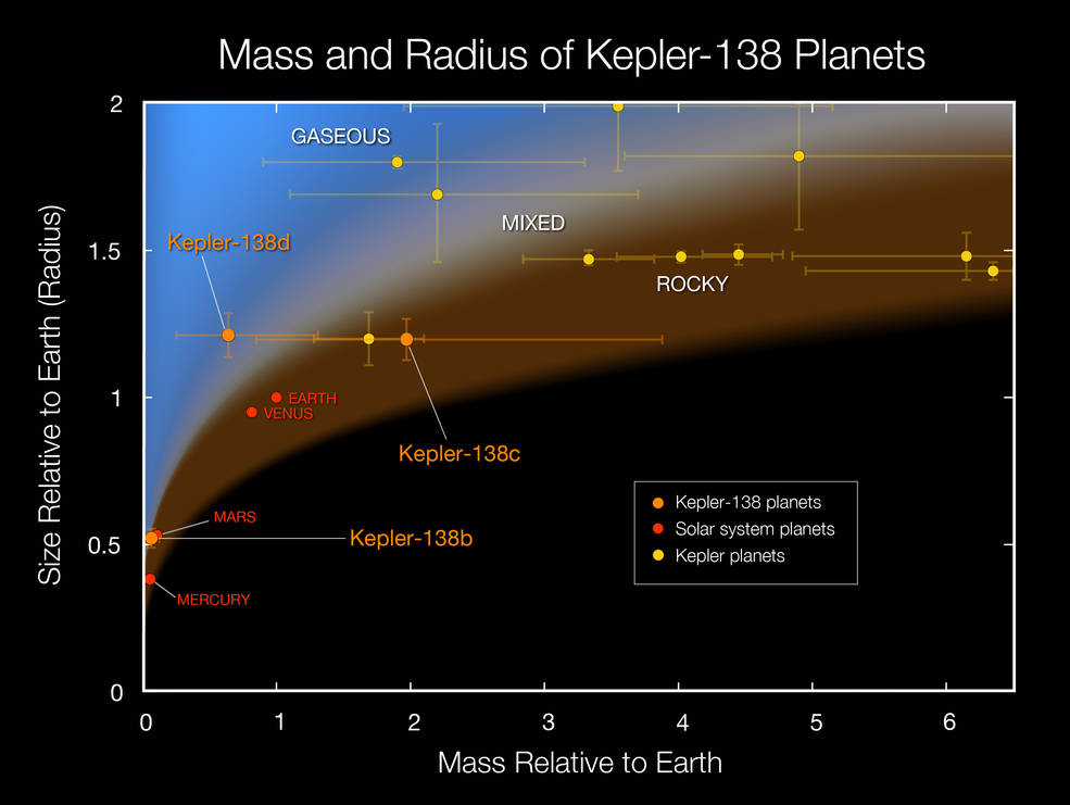 This plot shows the masses and sizes of the smallest exoplanets for which both quantities have been measured. The solar system planets (shown in red) are for comparison. The three Kepler-138 planets (shown in orange) are among the four smallest exoplanets with both size and mass measurements, and their characteristics imply that their planets similar in size to Earth have a wide variety of compositions. Kepler-138b is the first exoplanet smaller than Earth to have both its mass and size measured. This significantly extends the range of planets with measured densities. Planets are primarily composed of three types of constituents: 'rock', which includes metals, is the densest of these components, whereas hydrogen and helium gases are the lightest. All planetary constituents get compressed when they are within massive planets, so for a given composition the density is larger for larger mass planets. Intermediate density planets can be composed of mixtures of rock plus gas and/or the third major planetary constituent, water and similar materials such as methane (in solid, liquid or gaseous form). Image Credit: NASA Ames/W Stenzel