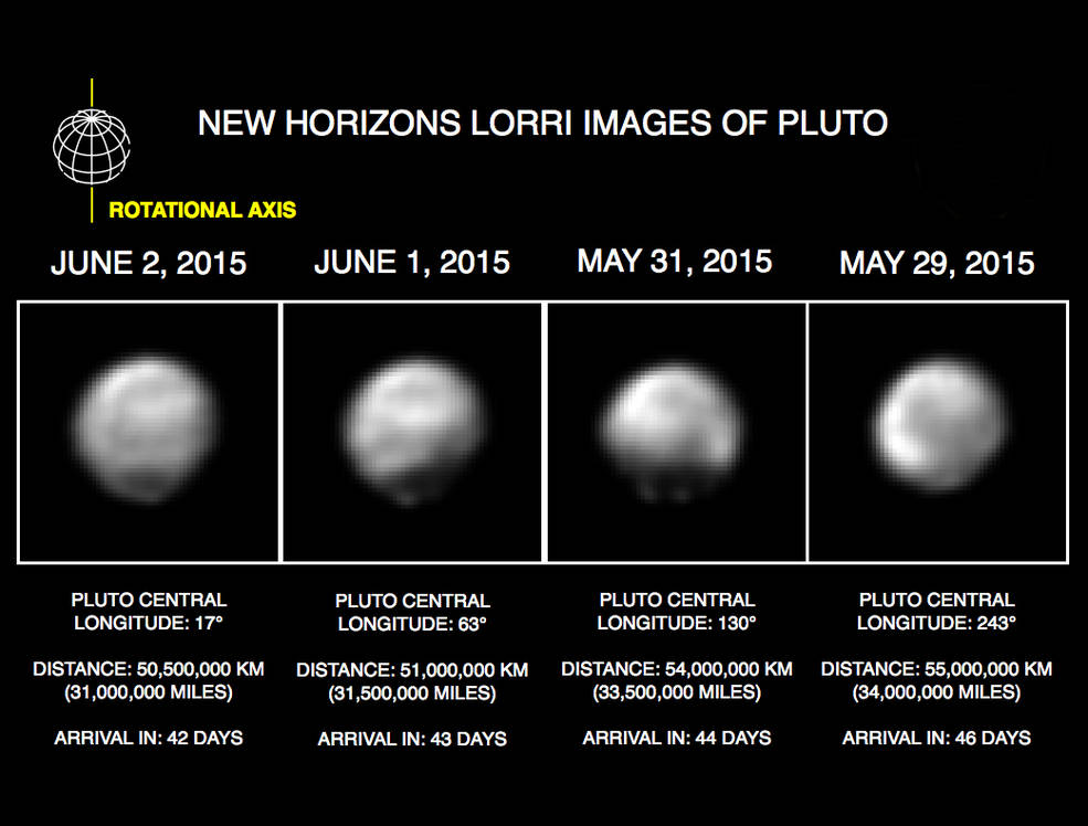 "These images, taken by New Horizons' Long Range Reconnaissance Imager (LORRI), show four different ""faces"" of Pluto as it rotates about its axis with a period of 6.4 days. All the images have been rotated to align Pluto's rotational axis with the vertical direction (up-down) on the figure, as depicted schematically in the upper left.From left to right, the images were taken when Pluto's central longitude was 17, 63, 130, and 243 degrees, respectively. The date of each image, the distance of the New Horizons spacecraft from Pluto, and the number of days until Pluto closest approach are all indicated in the figure. Image Credit: NASA/Johns Hopkins University Applied Physics Laboratory/Southwest Research Institute"