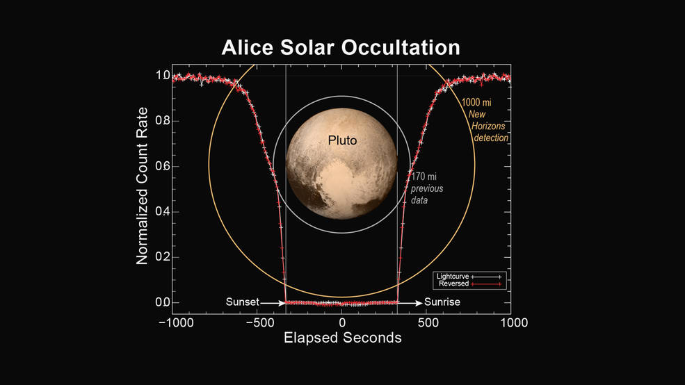 This figure shows how the Alice instrument count rate changed over time during the sunset and sunrise observations. The count rate is largest when the line of sight to the sun is outside of the atmosphere at the start and end times. Molecular nitrogen (N2) starts absorbing sunlight in the upper reaches of Pluto's atmosphere, decreasing as the spacecraft approaches the planet's shadow. As the occultation progresses, atmospheric methane and hydrocarbons can also absorb the sunlight and further decrease the count rate. When the spacecraft is totally in Pluto's shadow the count rate goes to zero. As the spacecraft emerges from Pluto's shadow into sunrise, the process is reversed. By plotting the observed count rate in the reverse time direction, it is seen that the atmospheres on opposite sides of Pluto are nearly identical. Image Credit: NASA/JHUAPL/SwRI
