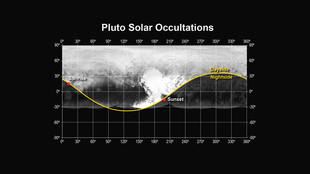 "This figure shows the locations of the sunset and sunrise solar occultations observed by the Alice instrument on the New Horizons spacecraft. The sunset occultation occurred just south of the ""heart"" region of Pluto, from a range of 30,120 miles (48,200 km), while the sunrise occurred just north of the ""whale tail"", from a range of 35,650 miles (57,000 km). Image Credit: NASA/JHUAPL/SwRI"