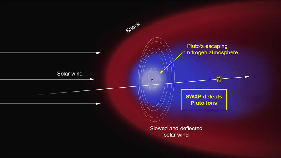 "Artist's concept of the interaction of the solar wind (the supersonic outflow of electrically charged particles from the Sun) with Pluto's predominantly nitrogen atmosphere. Some of the molecules that form the atmosphere have enough energy to overcome Pluto's weak gravity and escape into space, where they are ionized by solar ultraviolet radiation. As the solar wind encounters the obstacle formed by the ions, it is slowed and diverted (depicted in the red region), possibly forming a shock wave upstream of Pluto. The ions are ""picked up"" by the solar wind and carried in its flow past the dwarf planet to form an ion or plasma tail (blue region). Image Credit: NASA/APL/SwRI"