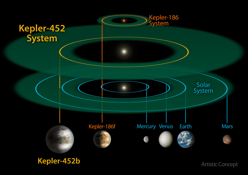 This size and scale of the Kepler-452 system compared alongside the Kepler-186 system and the solar system. Kepler-186 is a miniature solar system that would fit entirely inside the orbit of Mercury. Image Credit: NASA/JPL-CalTech/R. Hurt