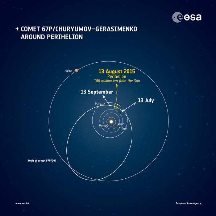 The orbit of Comet 67P/Churyumov–Gerasimenko and its approximate location around perihelion, the closest the comet gets to the Sun. The positions of the planets are correct for August 13, 2015. Image Credit: ESA