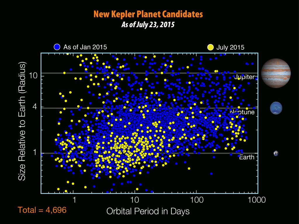 There are 4,696 planet candidates now known with the release of the seventh Kepler planet candidate catalog - an increase of 521 since the release of the previous catalog in January 2015. Image Credit: NASA/W. Stenzel