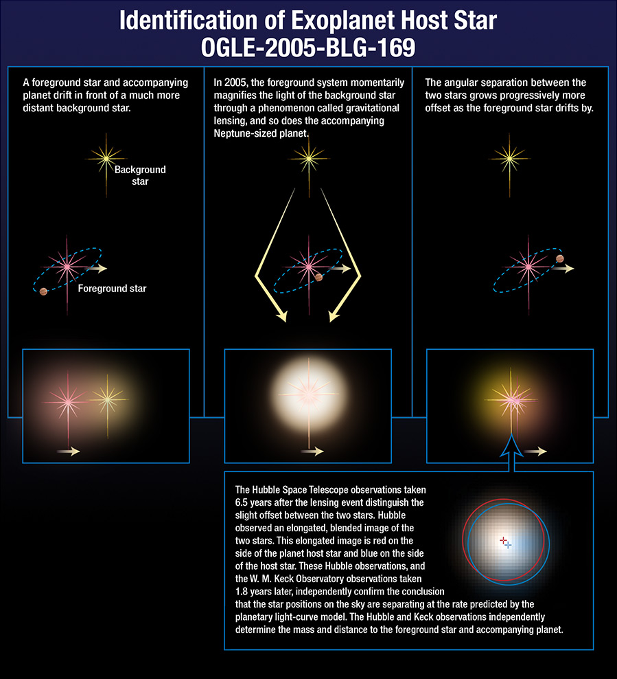 This diagram shows how astronomers observed a distant gas giant planet around OGLE-2005-BLG-169 using microlensing. Image Credit: Hubble/STScI