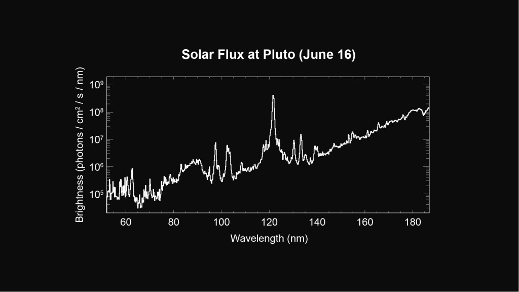 This spectrum of the Sun obtained by New Horizons' Alice instrument on June 16, 2015, will be used to interpret the spacecraft's upcoming observations of Pluto's atmosphere. Image Credit: Photo credit: NASA/Johns Hopkins Applied Physics Laboratory/Southwest Research Institute