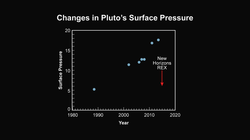 New Horizons has found that Pluto's atmosphere has an unexpectedly low surface pressure. Observations with the New Horizons' REX radio experiment, made about one hour after closest approach to Pluto on July 14, reveal that the atmospheric surface pressure is about half the value previously inferred from Earth-based observations. Image Credit: NASA/JHUAPL/SwRI