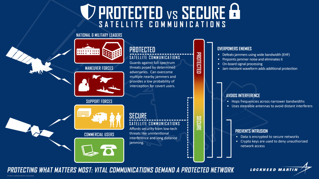 When it comes to satellite communications, do you know the difference between protected and secure? This graphic breaks down the qualities and mission spaces of the two.  Image Credit: Lockheed Martin