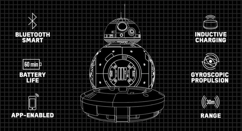 Image Credit: Sphero