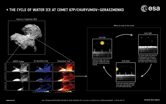 The water-ice cycle of Rosetta's comet. Image Credit: Data: ESA/Rosetta/VIRTIS/INAF-IAPS/OBS DE PARIS-LESIA/DLR; M.C. De Sanctis et al (2015); Comet: ESA/Rosetta/NavCam – CC BY-SA IGO 3.0