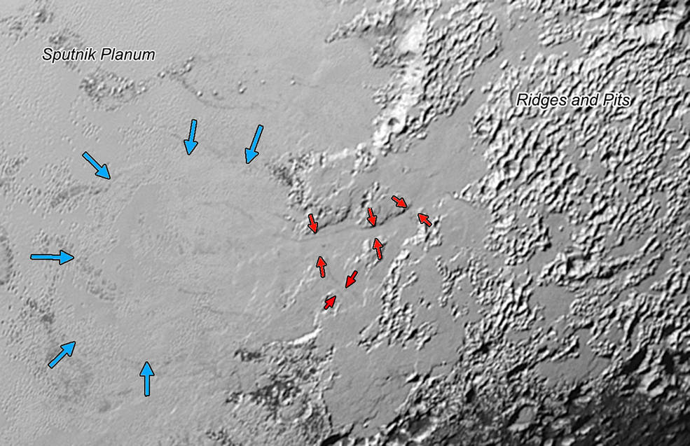 Valley Glaciers on Pluto: Ice (probably frozen nitrogen) that appears to have accumulated on the uplands on the right side of this 390-mile (630-kilometer) wide image is draining from Pluto's mountains onto the informally named Sputnik Planum through the 2- to 5-mile (3- to 8- kilometer) wide valleys indicated by the red arrows. The flow front of the ice moving into Sputnik Planum is outlined by the blue arrows. The origin of the ridges and pits on the right side of the image remains uncertain. Image Credit: NASA/JHUAPL/SwRI