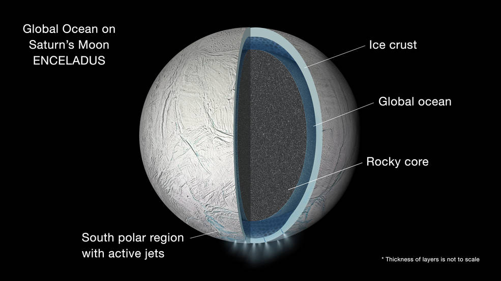 Illustration of the interior of Saturn's moon Enceladus showing a global liquid water ocean between its rocky core and icy crust. Thickness of layers shown here is not to scale. Image Credit: NASA/JPL-Caltech