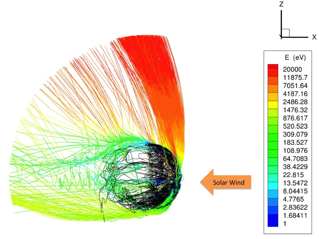 Computer simulation of the interaction of the solar wind with electrically charged particles (ions) in Mars' upper atmosphere. The lines represent the paths of individual ions and the colors represent their energy, and show that the polar plume (red) contains the most-energetic ions. Image Credit:  X. Fang, University of Colorado, and the MAVEN science team