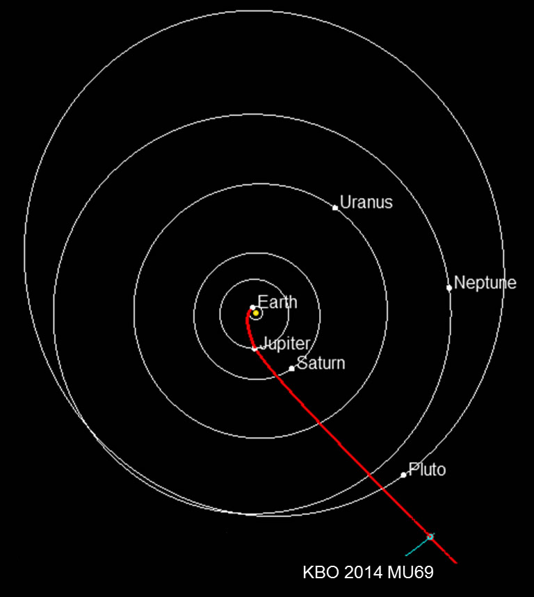 Projected route of NASA's New Horizons spacecraft toward 2014 MU69, which orbits in the Kuiper Belt about 1 billion miles beyond Pluto. Planets are shown in their positions on Jan. 1, 2019, when New Horizons is projected to reach the small Kuiper Belt object. NASA must approve an extended mission for New Horizons to study the ancient KBO.  Image Credit: JHUAPL