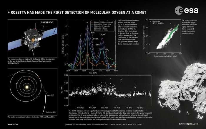 Rosetta has made the first detection of molecular oxygen at a comet. The results presented in this graphic are based on data collected by the Rosetta Orbiter Spectrometer for Ion and Neutral Analysis Double-Focusing Mass Spectrometer (ROSINA-DFMS) between September 2014 and March 2015 when Rosetta was still on the approach to the Sun along its orbit. Image Credit: Spacecraft: ESA/ATG medialab; comet: ESA/Rosetta/NavCam – CC BY-SA IGO 3.0; Data: A. Bieler et al. (2015)