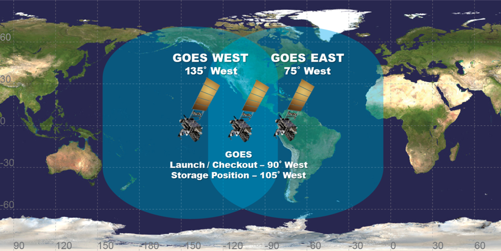 Geostationary satellites orbit above the Earth at speeds equal to Earth's rotation, allowing them to maintain their position and provide continuous coverage of one location. Image Credit: NOAA
