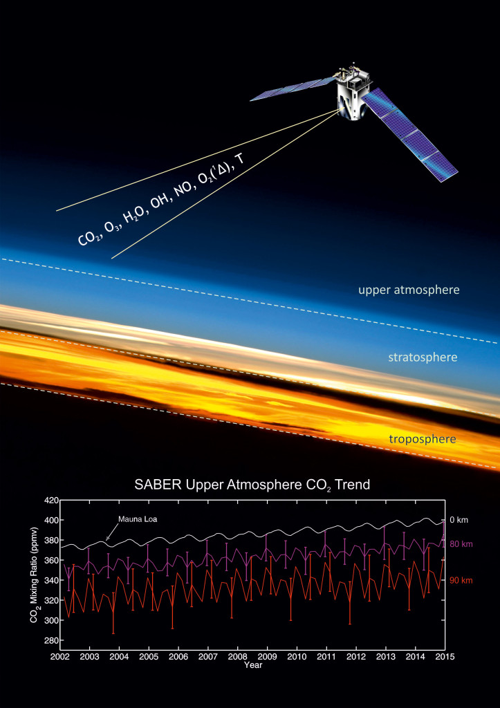 NASA's TIMED mission has confirmed a surprisingly fast carbon dioxide increase in Earth's upper atmosphere using 14 years of data from a radiometer aboard the satellite. Furthermore, TIMED data revealed that the carbon dioxide in these upper layers, long thought to follow the same patterns across the globe, is increasing faster over the Northern Hemisphere. Understanding the way carbon dioxide moves throughout the atmosphere is key, both for making accurate climate models and for planning spacecraft flight paths. Image Credit: Instituto de Astrofísica de Andalucía
