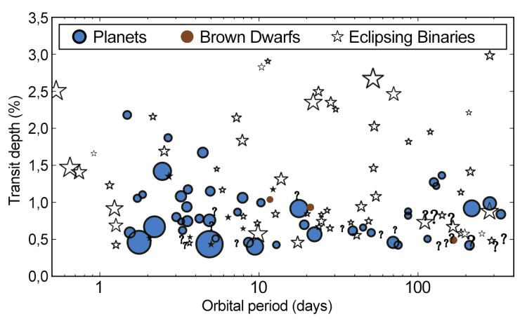 Selected population of planet candidates detected by the Kepler Space Telescope. Their transit depth is displayed here as a function of their orbital period. The size of the marker is relative to the magnitude of the host. Image Credit: Santerne et al.