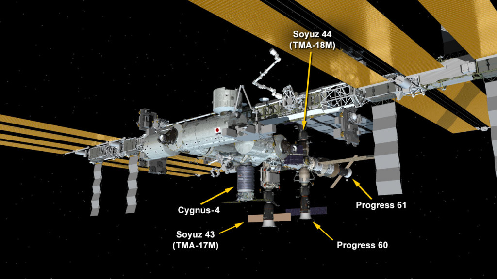 Dec. 9, 2015: International Space Station Configuration. (Clockwise from top) The Soyuz TMA-18M spacecraft is docked to the Poisk mini-research module. The ISS Progress 61 spacecraft is docked to the Zvezda service module. The ISS Progress 60 spacecraft is docked to the Pirs docking compartment. The Soyuz TMA-17M spacecraft is docked to the Rassvet mini-research module. The Cygnus-4 cargo craft is berthed to the Unity module. Image Credit: NASA