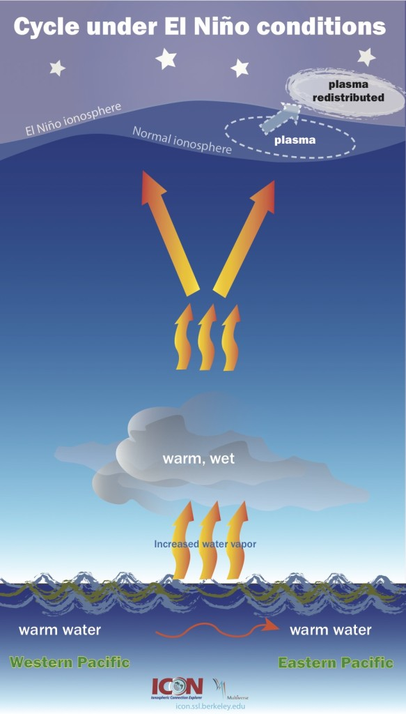 Cartoon demonstrating how El Nino affects change in the ionosphere: warm ocean water results in increased water vapor evaporated into the lower atmosphere. This increased vapor absorbs more solar radiation, which changes the way in which winds blow. This creates waves in the atmosphere, forcing plasma into unexpected regions, such as the night side of the Earth.